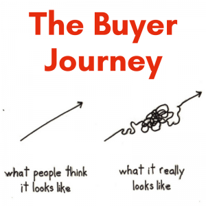 The REAL Buyer Journey