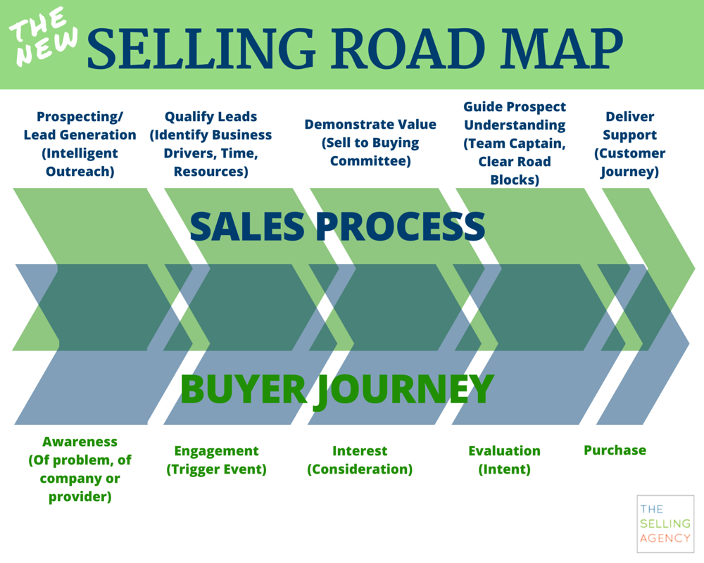Sales Steps To Selling A Car